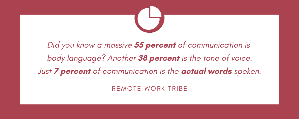 55% of remote communication is body language, 38% is tone of voice & 7% is the actual message